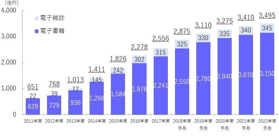 2017年度電子出版市場は2556億円で前年度比12.2%増と推計 ~ インプレス総合研究所『電子書籍ビジネス調査報告書2018』