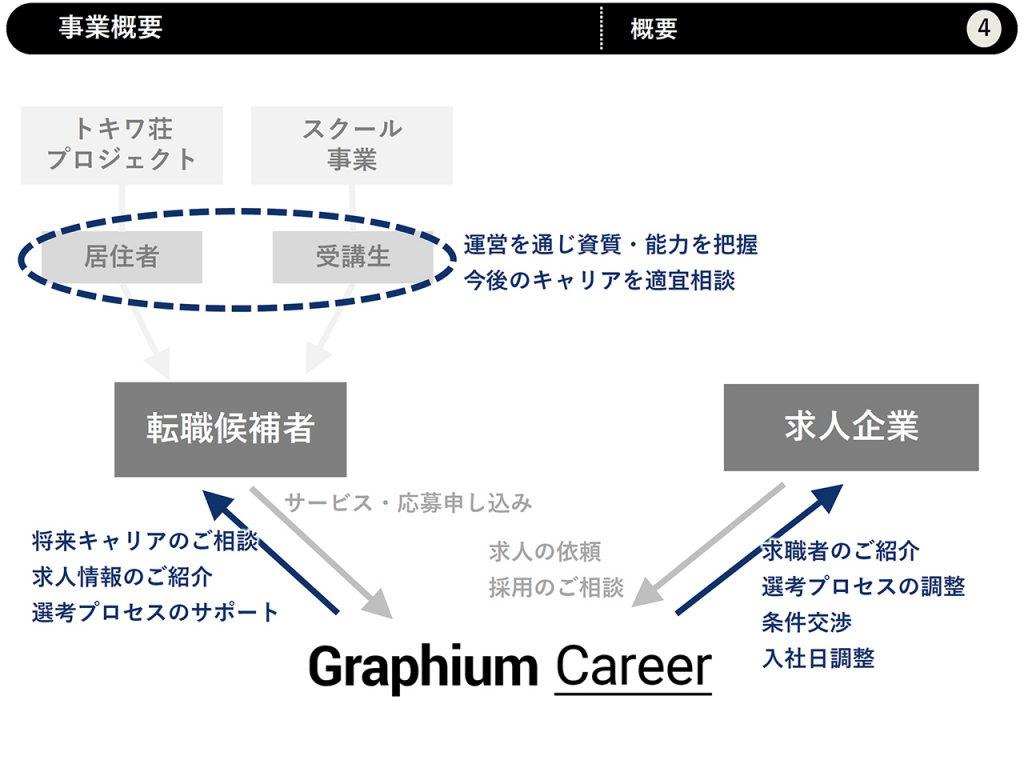 Graphium Career
