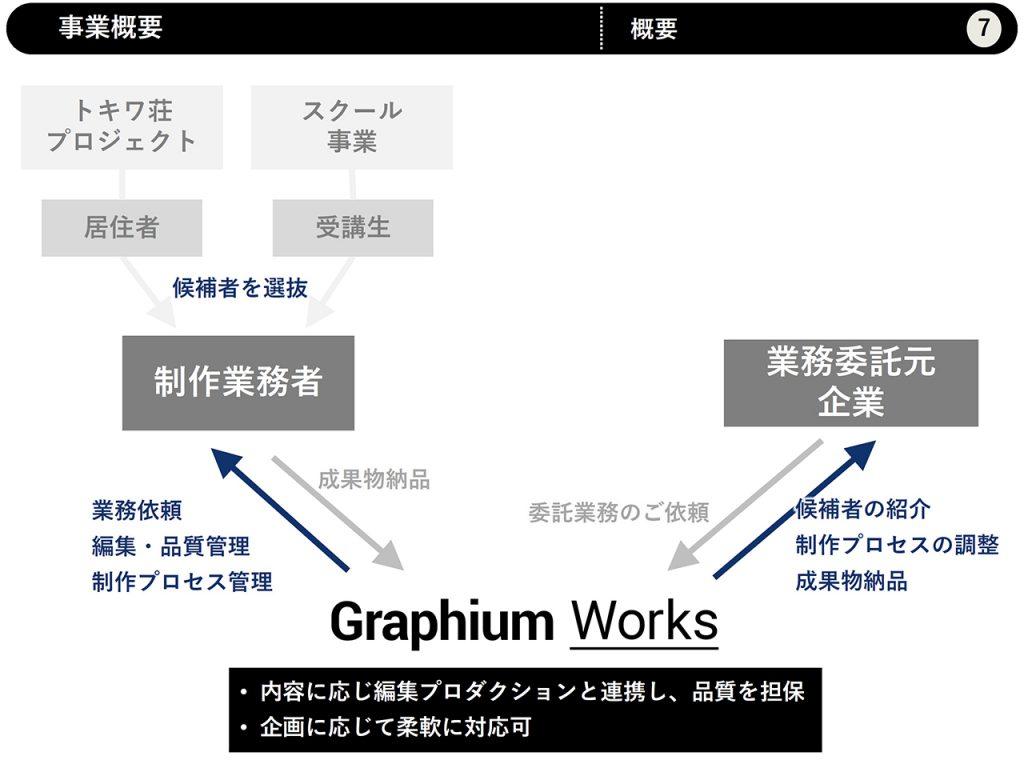 Graphium Works