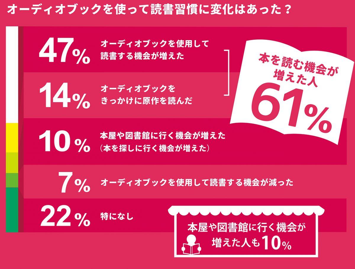 オトバンクがオーディオブック利用傾向アンケート調査の結果を発表 ~ オーディオブック利用者の約半数が「読書する機会が増えた」と回答