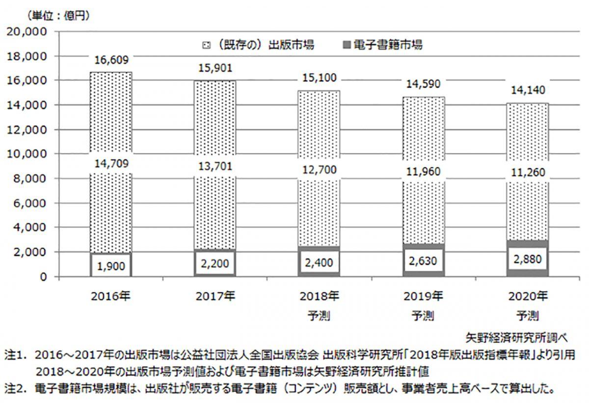 矢野経済研究所、2018年国内総出版市場(紙+電子)を前年比5.0%減の1兆5100億円と予想