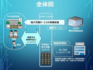 School e-Library