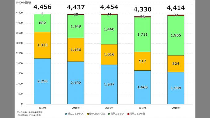 データ出典:出版月報2019年2月号