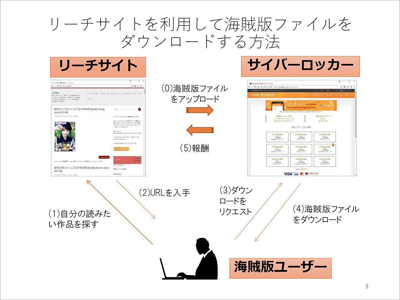 出版広報センター「『リーチサイト』を中心とするダウンロード型海賊版サイトの現状と被害 」資料より