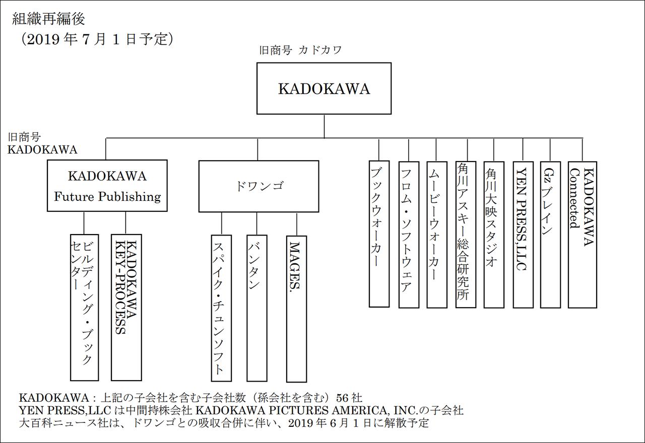 2019年7月1日以降のグループ体制(予定)