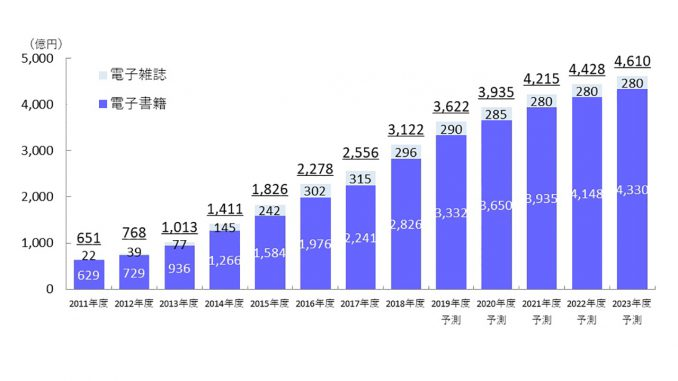 電子書籍・電子雑誌の市場規模予測