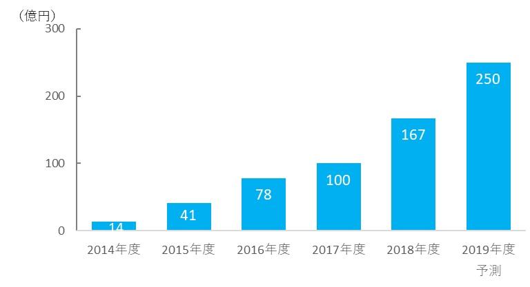 マンガアプリ広告市場規模