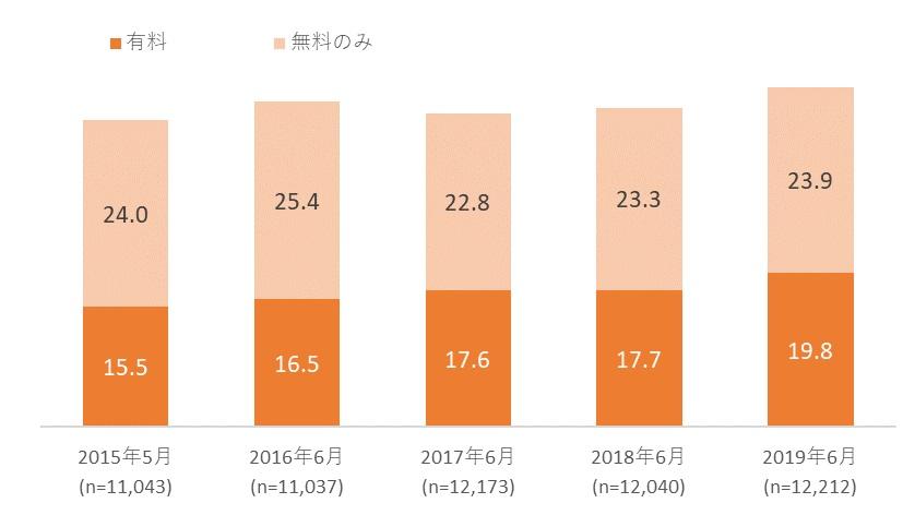 電子書籍利用率の推移