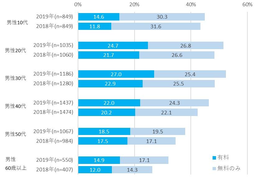 性年代別電子書籍利用率:男性
