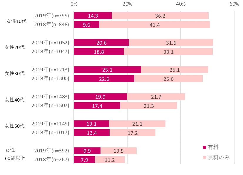 性年代別電子書籍利用率:女性