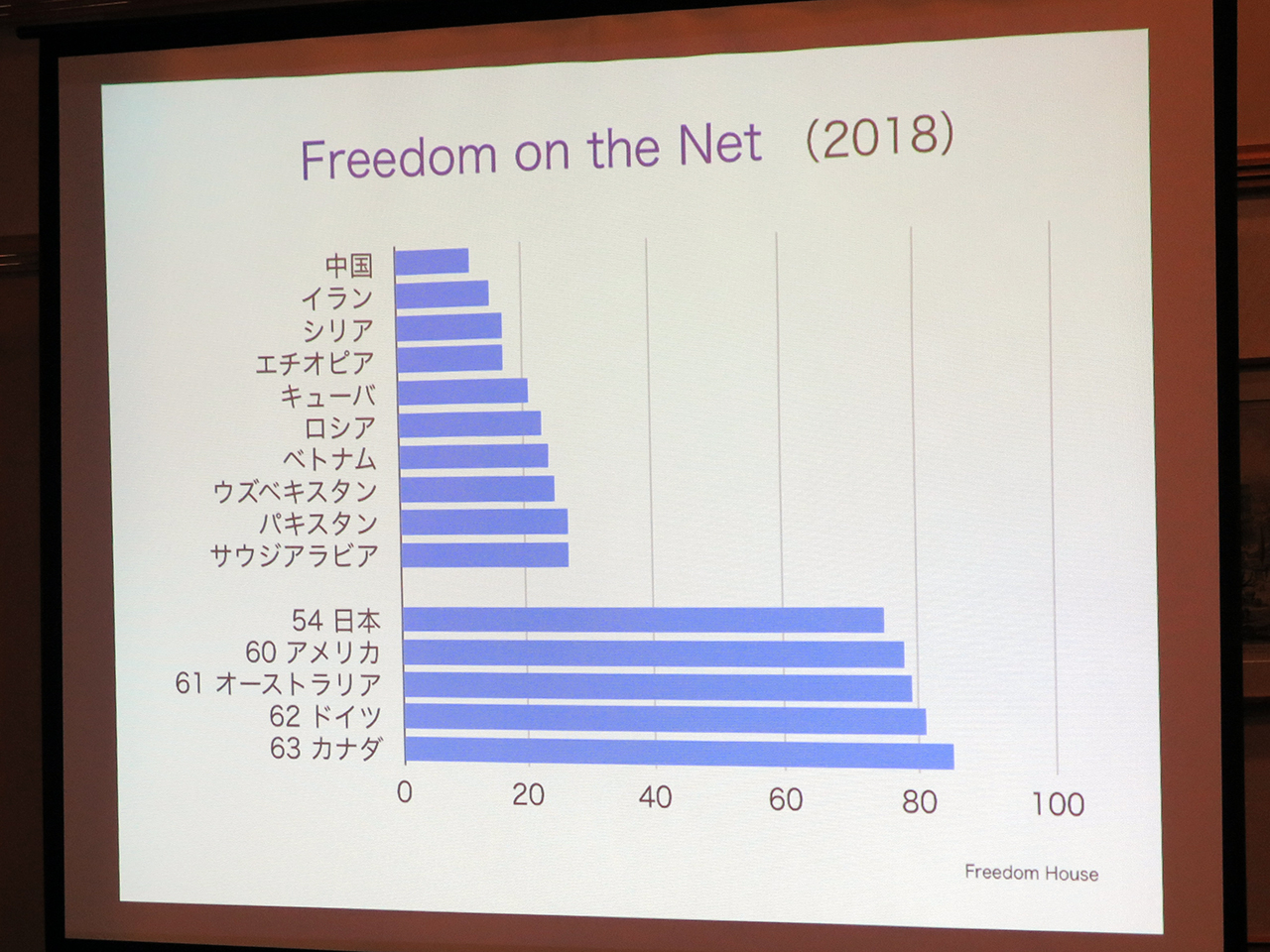 Freedom on the Net 2018