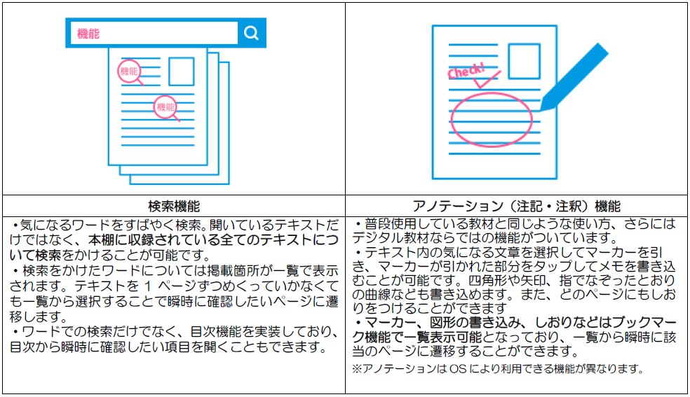 TACデジタル教材サービスの検索機能とアノテーション機能