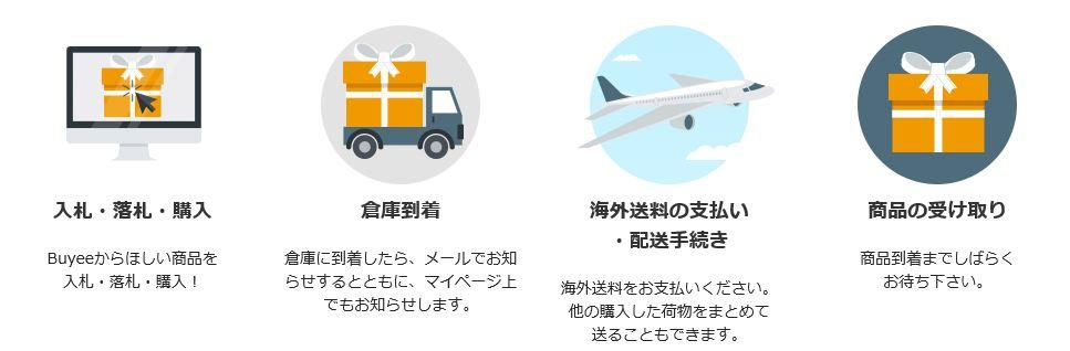 海外からの購入フロー図