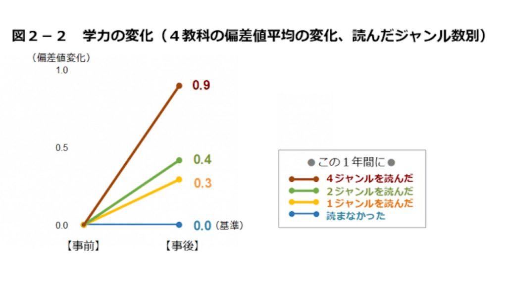 分析2-2