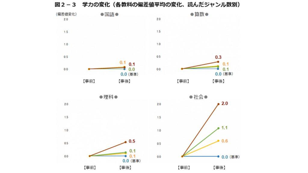 分析2-3
