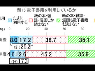 平成30年度「国語に関する世論調査」問15:ふだん、電子書籍を利用しているか