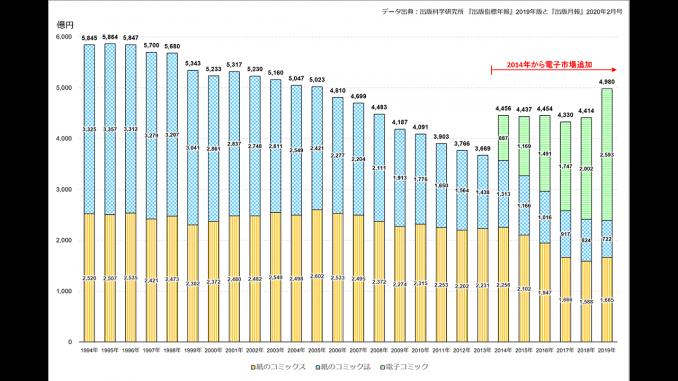 コミック市場推移グラフ