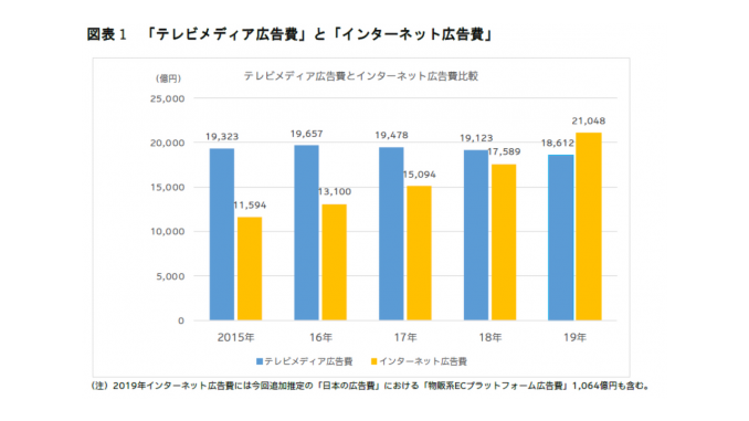 電通「2019年 日本の広告費」より