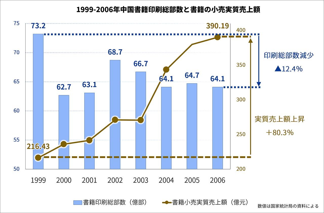 1999-2006年中国書籍印刷総部数と書籍の小売実質売上額
