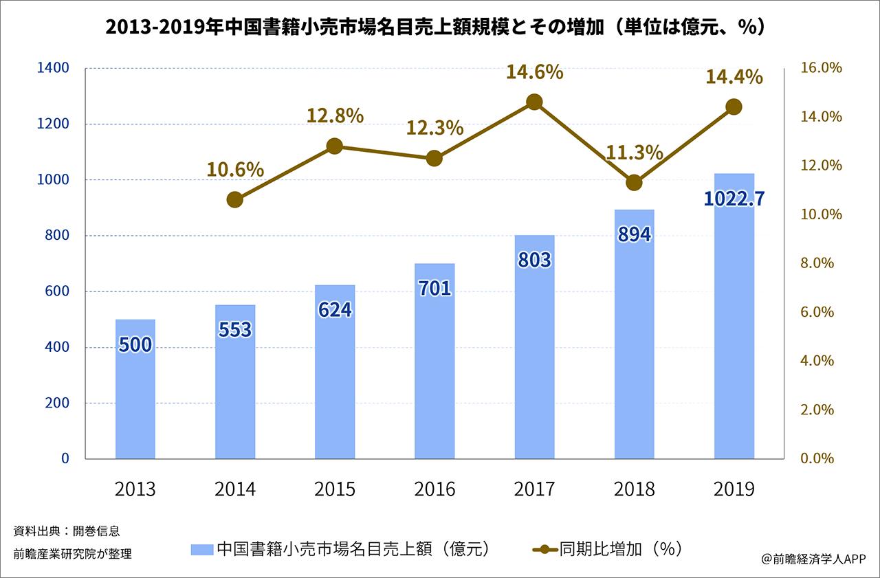 2013-2019年中国書籍小売市場名目売上額規模とその増加(単位は億元、%)