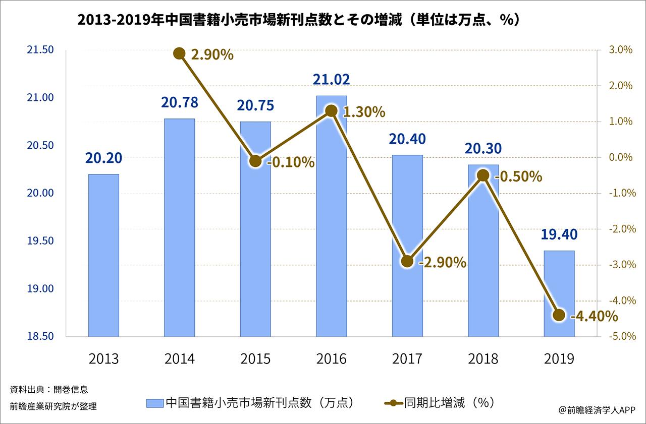 2013-2019年中国書籍小売市場新刊点数とその増減(単位は万点、%)