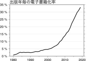 出版年毎の電子化率