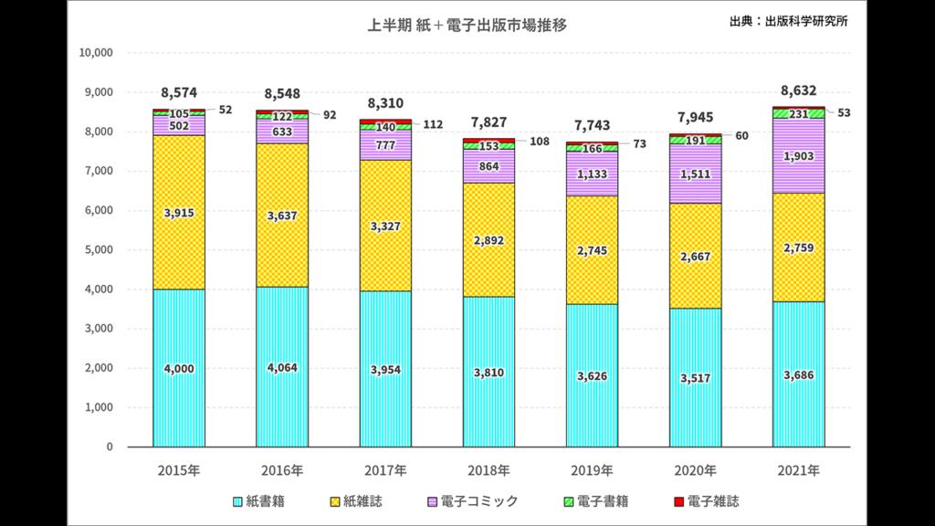 上半期出版市場推移グラフ